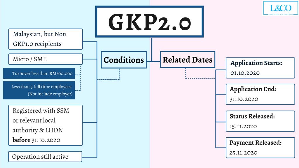 Details of GKP2.0